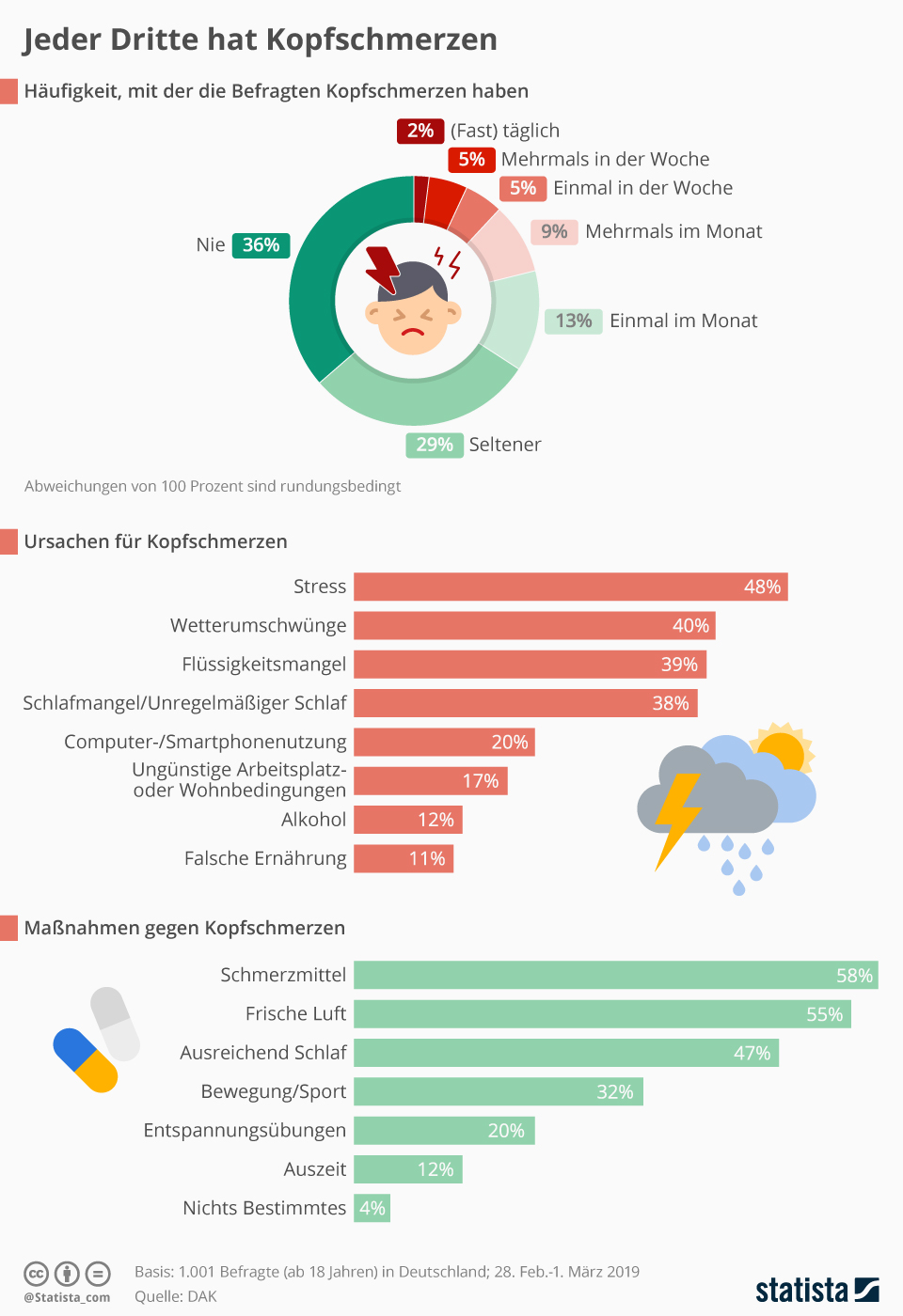 https://de.statista.com/infografik/18580/kopfschmerzen-umfrage/